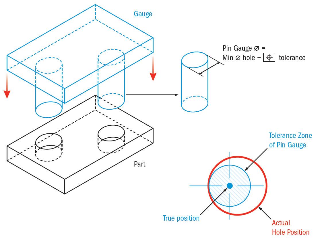 True Position Gd Amp T Basics