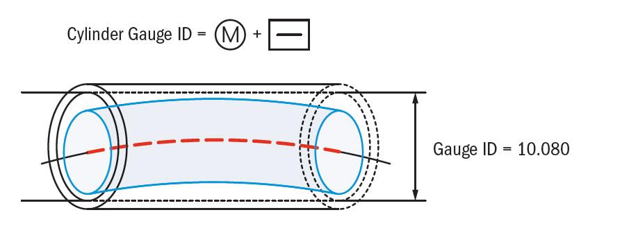 Straightness Axis Gauging MMC
