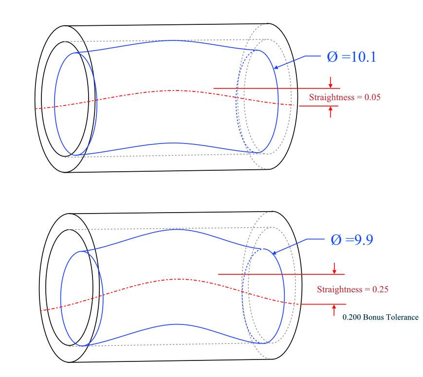 Straightness Example 4