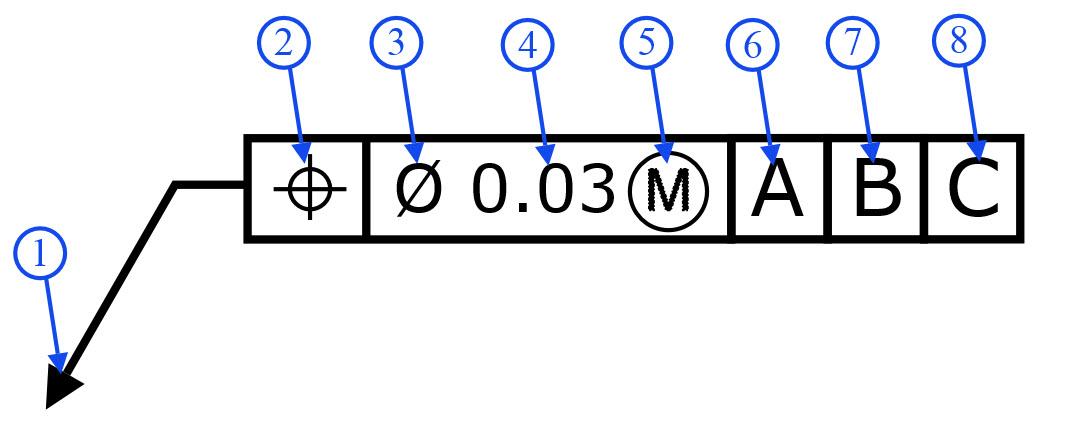 Feature Control Frame | GD&T Basics
