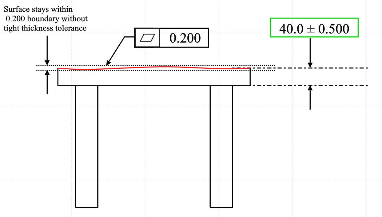 Flatness Gdt Basics