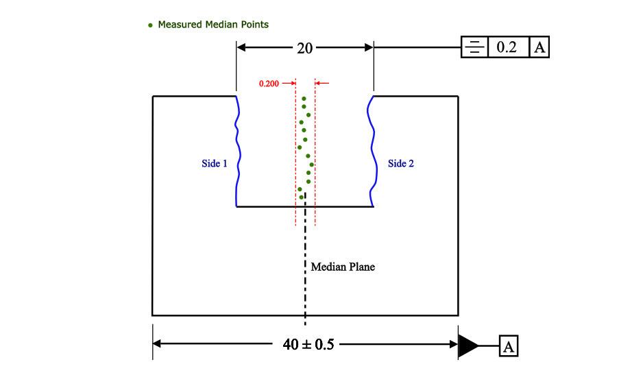 Symmetry Example 2a