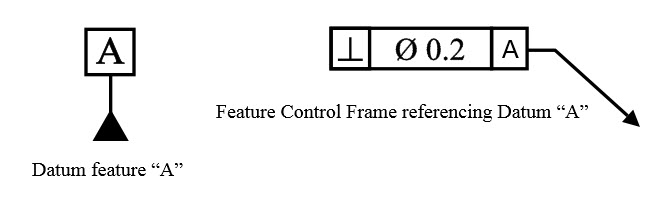 Datum feature control frame