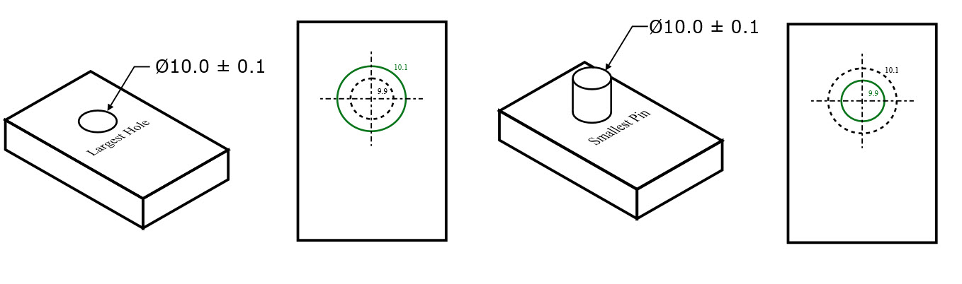 Least Material Condition Pin and Hole Example