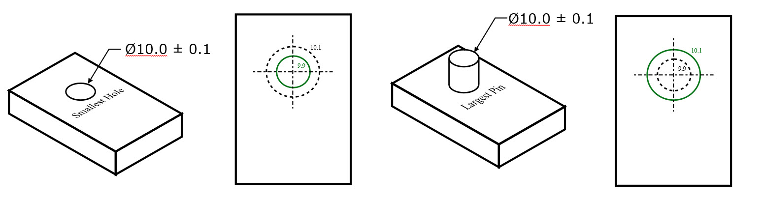 Max Material Condition Hole and Pin Example