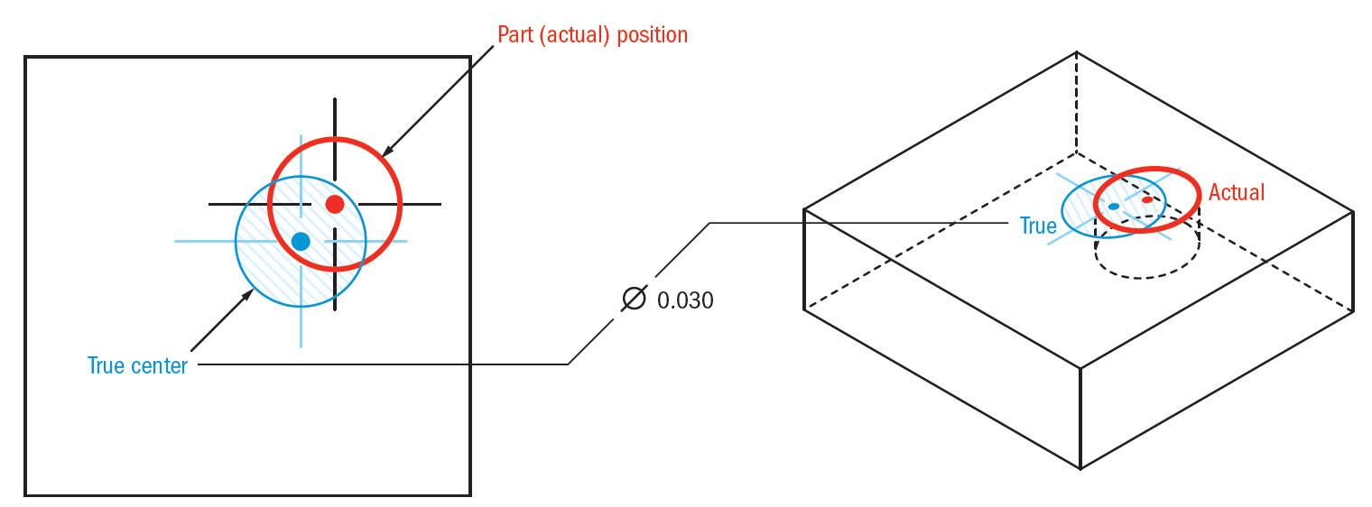 True Position | GD&T Basics