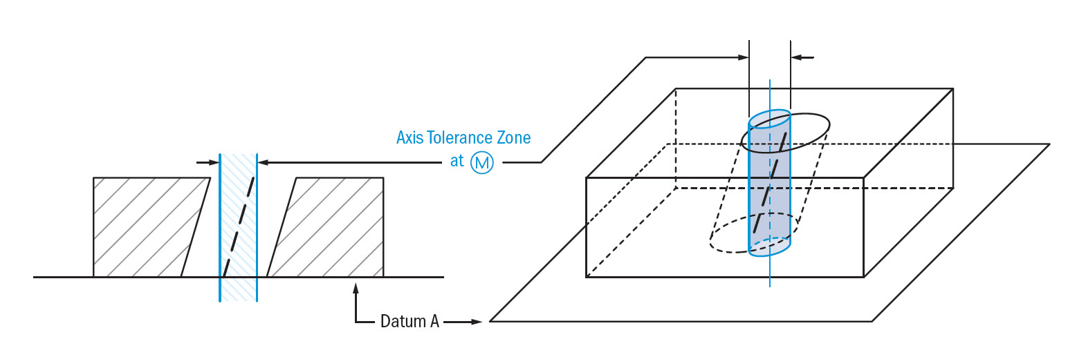 Perpendicularity axis tolerance zone