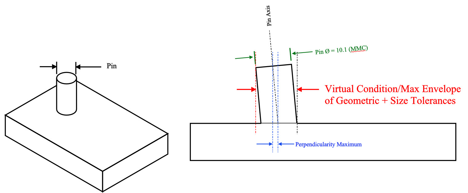 06 Max Material Condition Perpendicularity