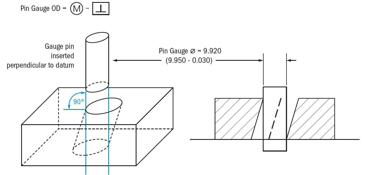 Perpendicularity Gdt Basics