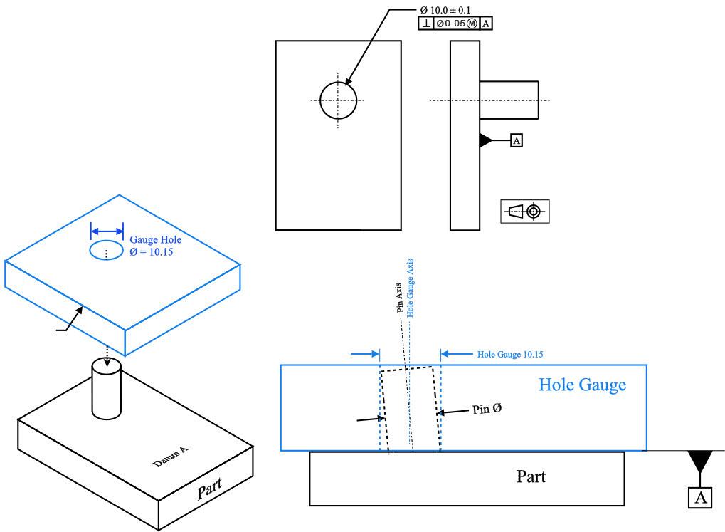 Maximum Material Condition (MMC) | GD&T Basics