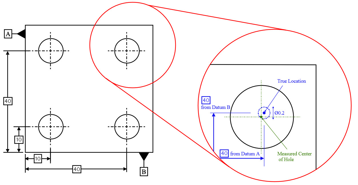 Concentricity gdt basics true position example 2 malvernweather Gallery