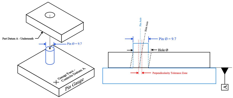 Perpendicularity Example 4