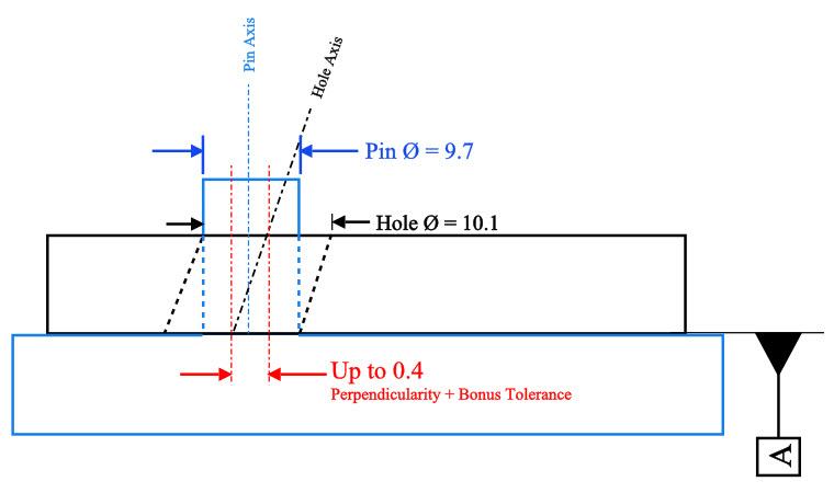 Perpendicularity Example 5