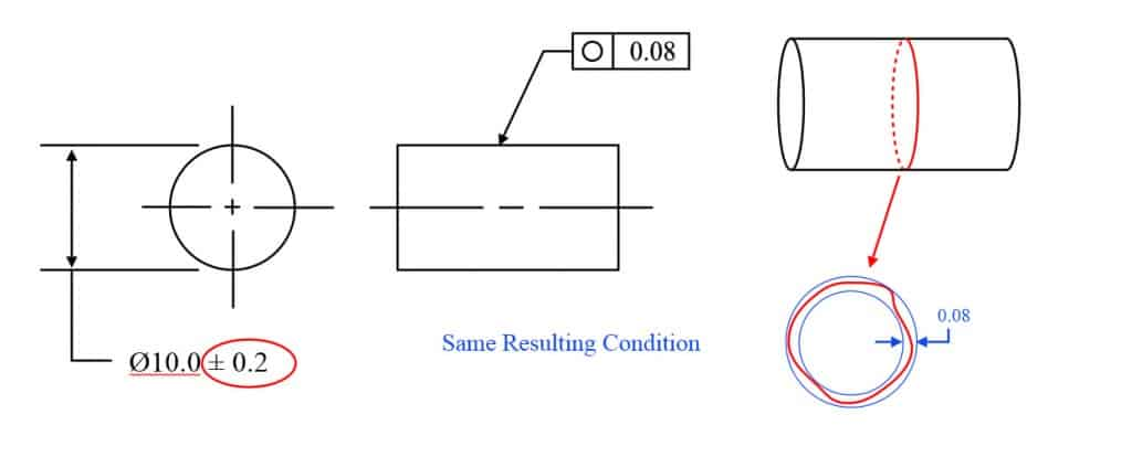 Circularity-Example-2