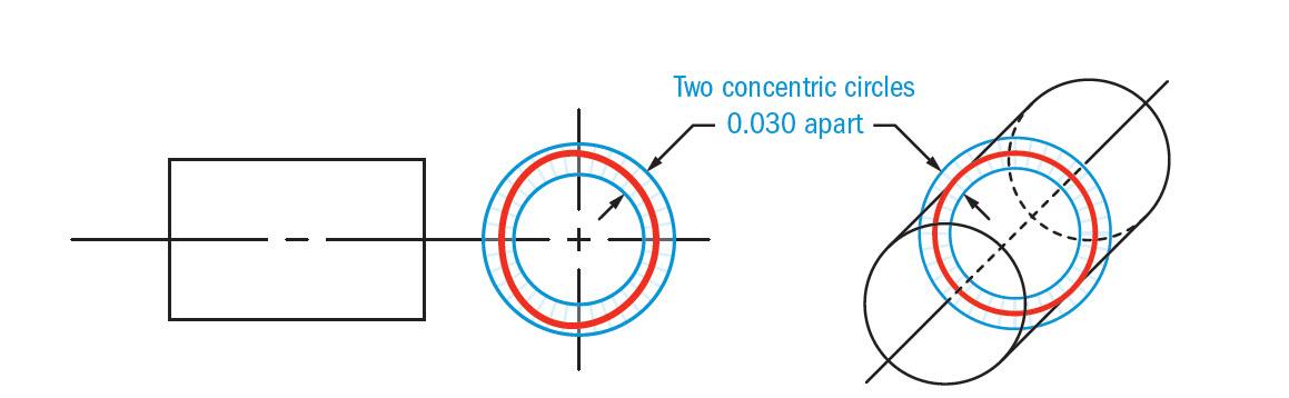 Circularity Gdt Basics