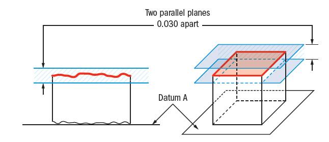 Parallelism Gdt Basics