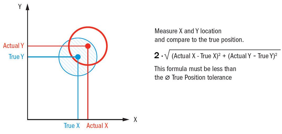 True Position Formula