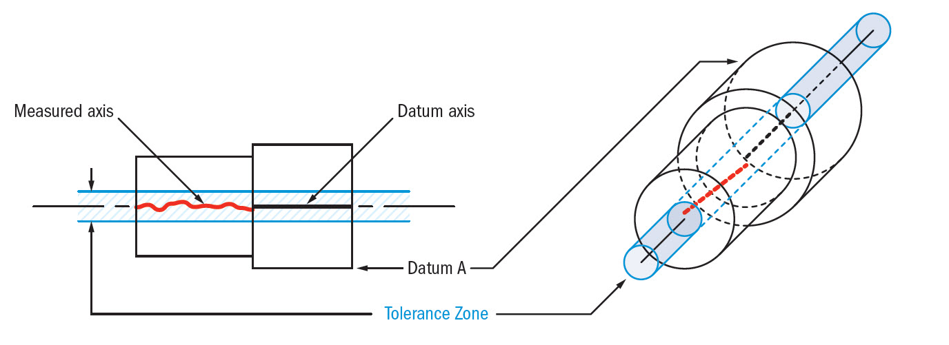 concentricity tolerance zone
