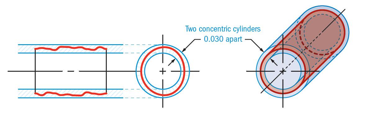 cylindricityTolerance Zone