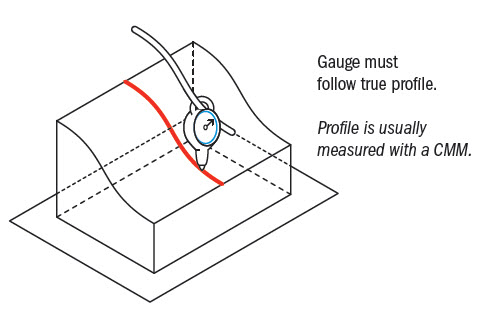 profile-of-line-gauging