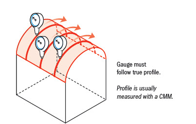 profile-of-surface gauging