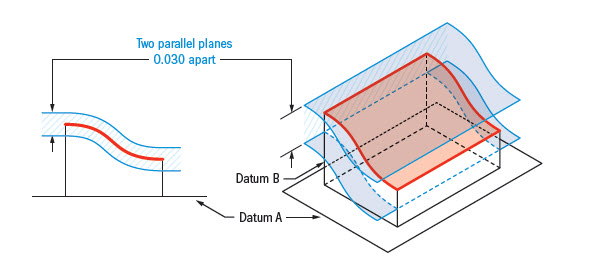 profile-of-surface tolerance zone