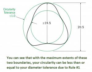 Circularity Example Rule #1