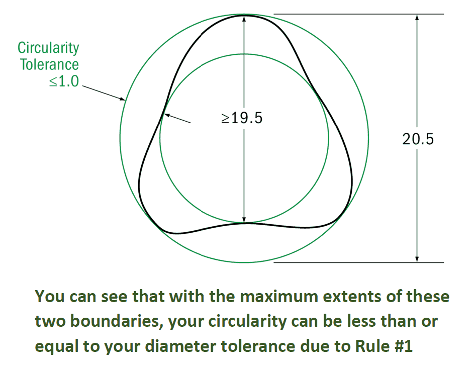 Circularity Example Rule #1