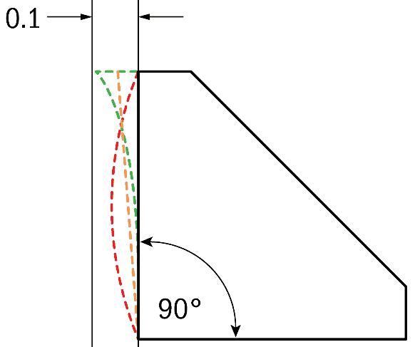 Perpendicularity image