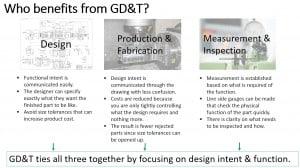 GD&T Benefits
