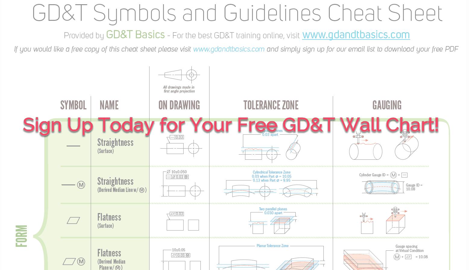 Gd T Wall Chart Pdf Sample Gd T Basics