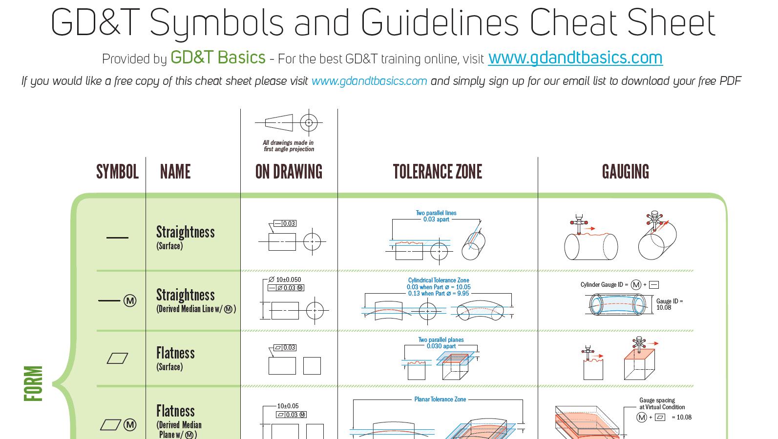 Free Gd T Pdf Wall Chart Gd T Basics