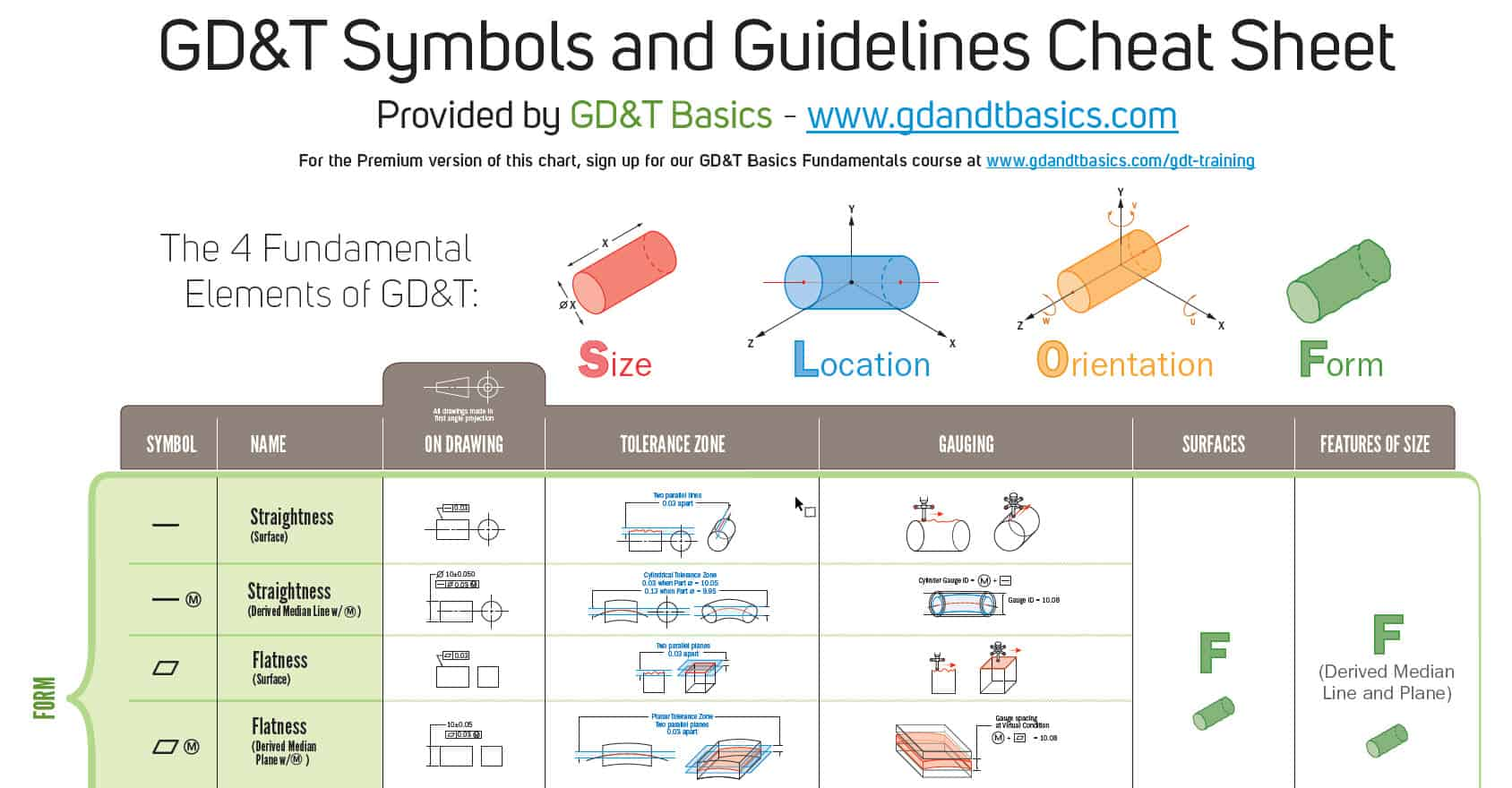 Section 3 Free Wall Chart Snipit Copy Gd T Basics