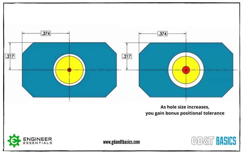 Figure showing bonus positional tolerance of a hole by using GD&T.