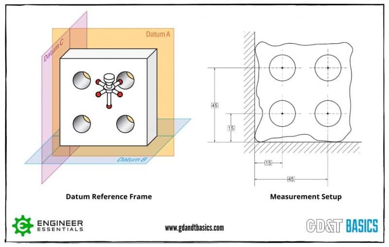 Datum reference frame and measurement setup figures for a manufactured part.