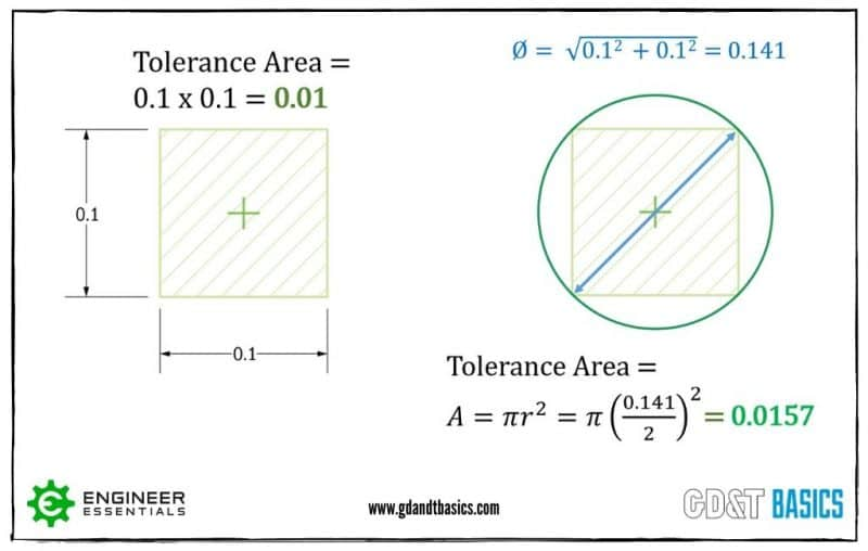 Square and Round Tolerance Zone areas by using coordinate dimensions and position tolerances.